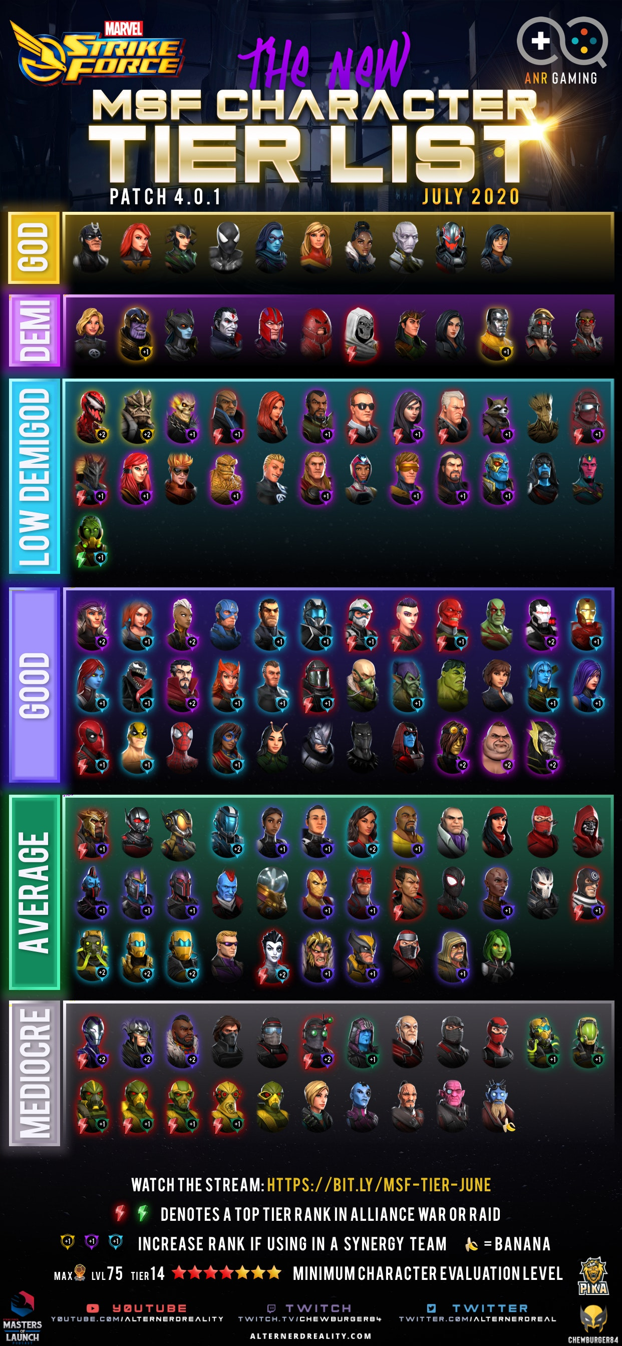 Character Tier List3x